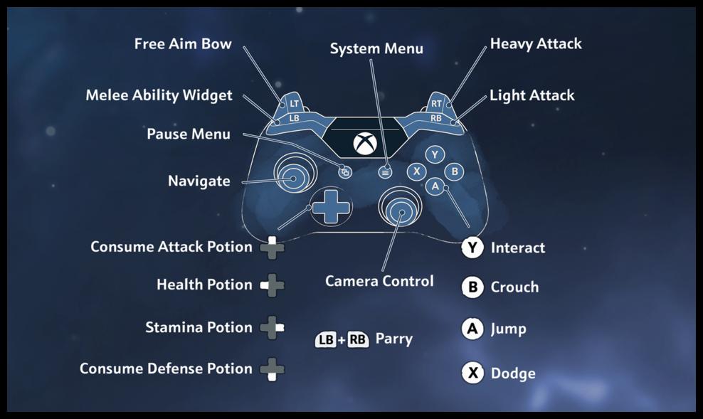 Xbox One controller scheme